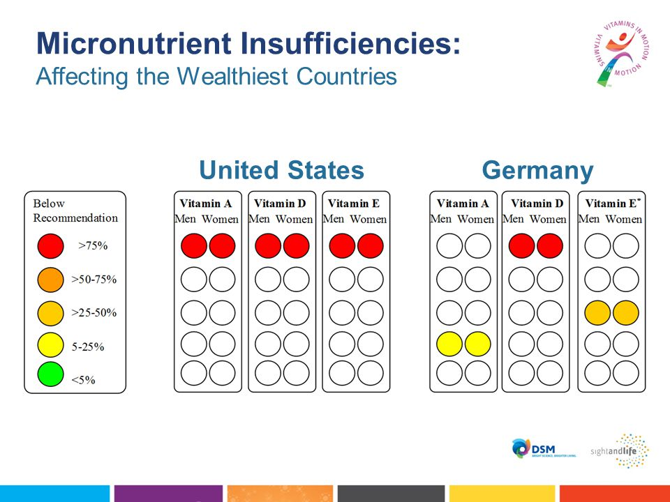 United StatesGermany Micronutrient Insufficiencies: Affecting the Wealthiest Countries