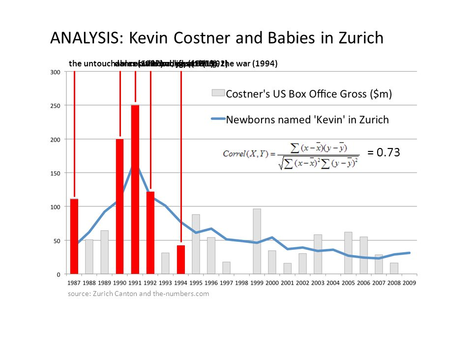 ANALYSIS: Kevin Costner and Babies in Zurich source: Zurich Canton and the-numbers.com the untouchables (1987)dances with wolves (1990)robin hood, jfk (1991)the bodyguard (1992)wyatt earp, the war (1994) = 0.73