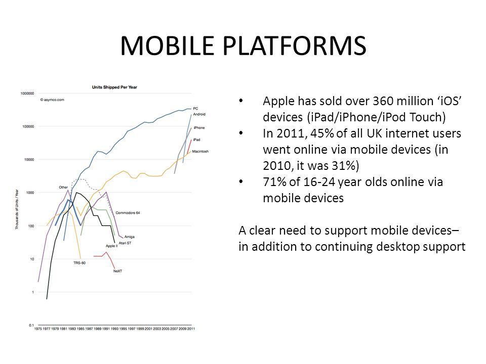 MOBILE PLATFORMS Apple has sold over 360 million 'iOS' devices (iPad/iPhone/iPod Touch) In 2011, 45% of all UK internet users went online via mobile devices (in 2010, it was 31%) 71% of 16-24 year olds online via mobile devices A clear need to support mobile devices– in addition to continuing desktop support