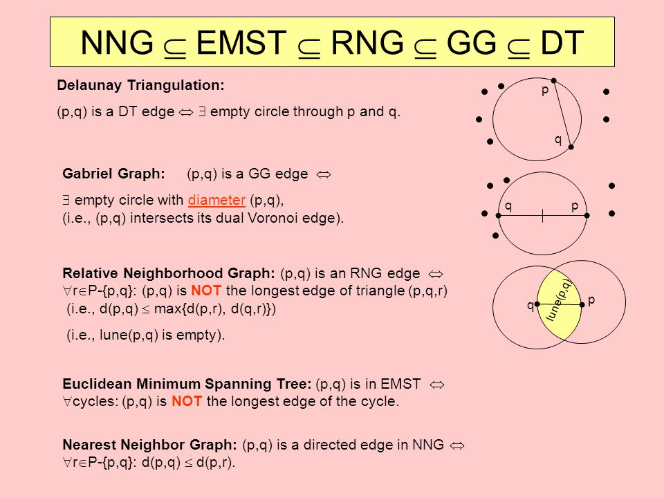 Nearest Neighbor Graph: (p,q) is a directed edge in NNG   r  P-{p,q}: d(p,q)  d(p,r). NNG  EMST  RNG  GG  DT p q Delaunay Triangulation: (p,q)