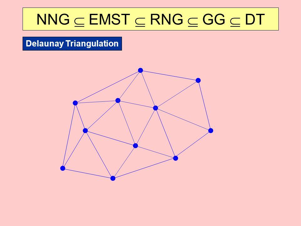 NNG  EMST  RNG  GG  DT Delaunay Triangulation