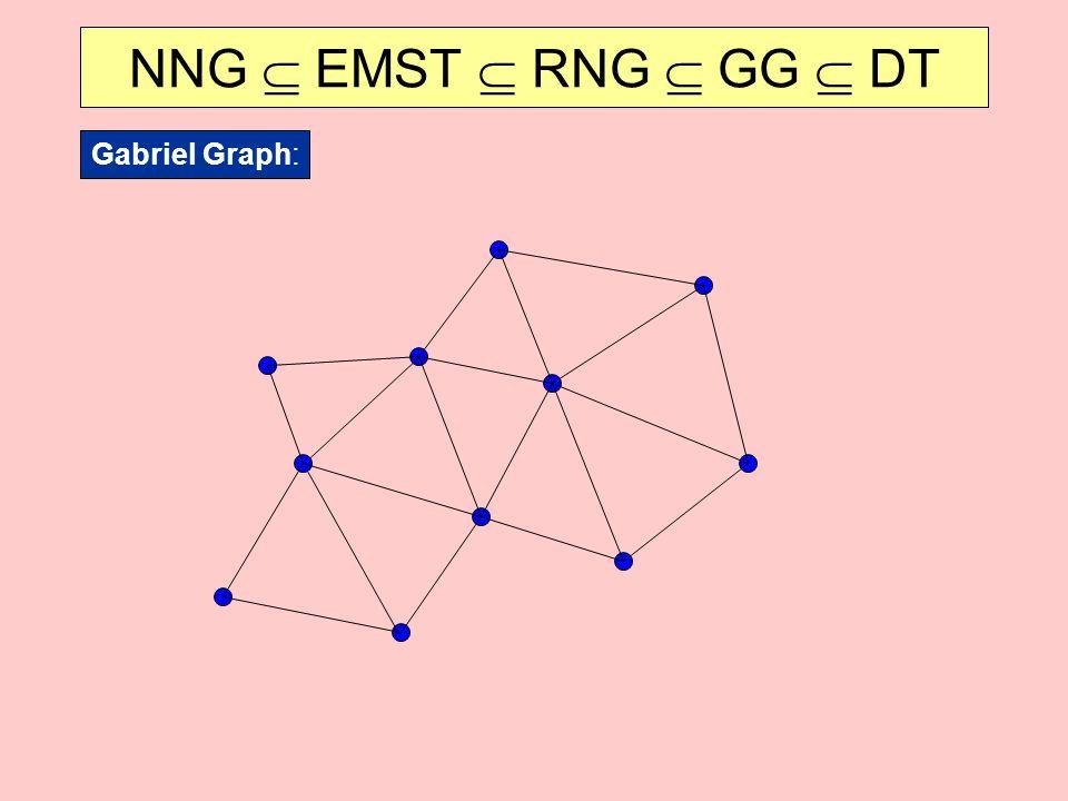 NNG  EMST  RNG  GG  DT Gabriel Graph: