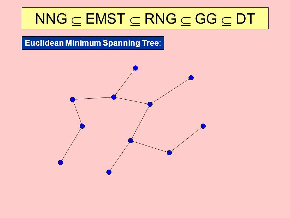 NNG  EMST  RNG  GG  DT Euclidean Minimum Spanning Tree: