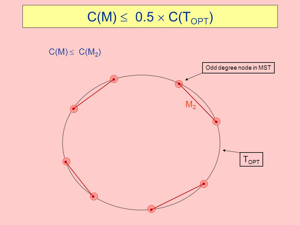 C(M)  0.5  C(T OPT ) C(M)  C(M 2 ) M2M2 Odd degree node in MST T OPT