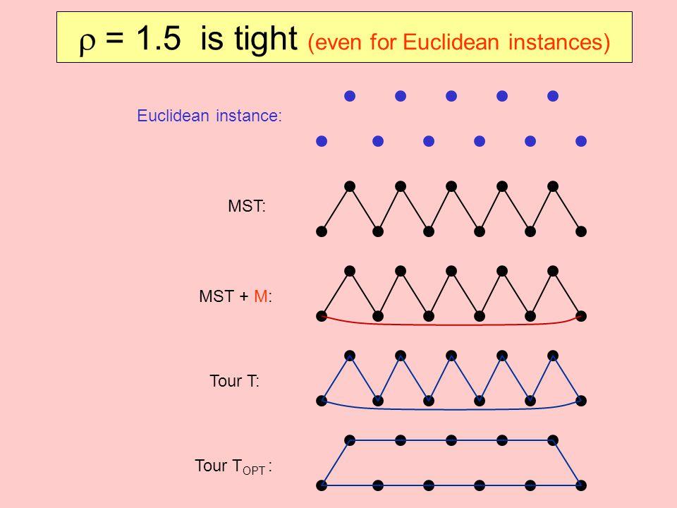  = 1.5 is tight (even for Euclidean instances) Euclidean instance: MST: MST + M: Tour T: Tour T OPT :