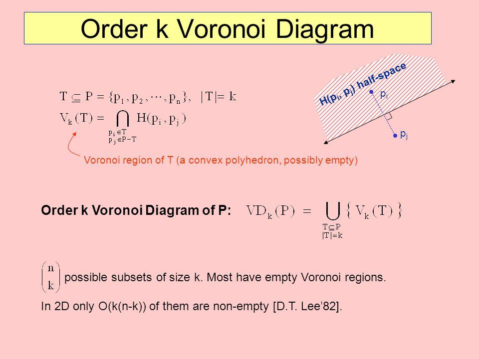 Order k Voronoi Diagram of P: Order k Voronoi Diagram Voronoi region of T (a convex polyhedron, possibly empty) pipi pjpj H(p i, p j ) half-space poss