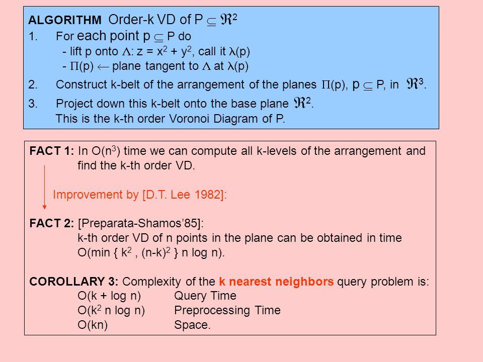 ALGORITHM Order-k VD of P   2 1. For each point p  P do - lift p onto  : z = x 2 + y 2, call it (p) -  (p)  plane tangent to  at (p) 2. Constru