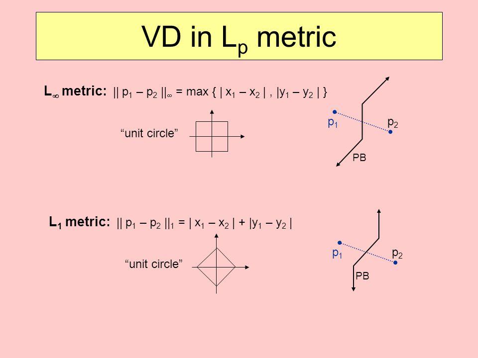 VD in L p metric L  metric: || p 1 – p 2 ||  = max { | x 1 – x 2 |, |y 1 – y 2 | } unit circle p1p1 p2p2 L 1 metric: || p 1 – p 2 || 1 = | x 1 – x 2 | + |y 1 – y 2 | unit circle p1p1 p2p2 PB
