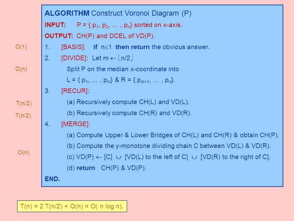 ALGORITHM Construct Voronoi Diagram (P) INPUT: P = { p 1, p 2, …, p n } sorted on x-axis. OUTPUT: CH(P) and DCEL of VD(P). 1. [BASIS]: if n  1 then r