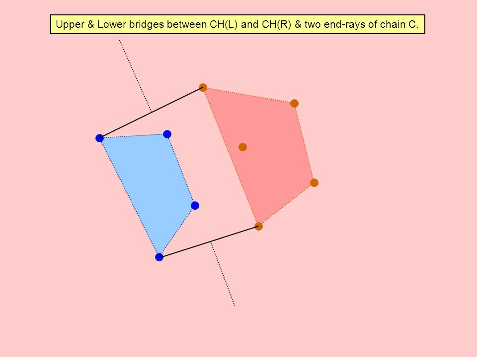 Upper & Lower bridges between CH(L) and CH(R) & two end-rays of chain C.