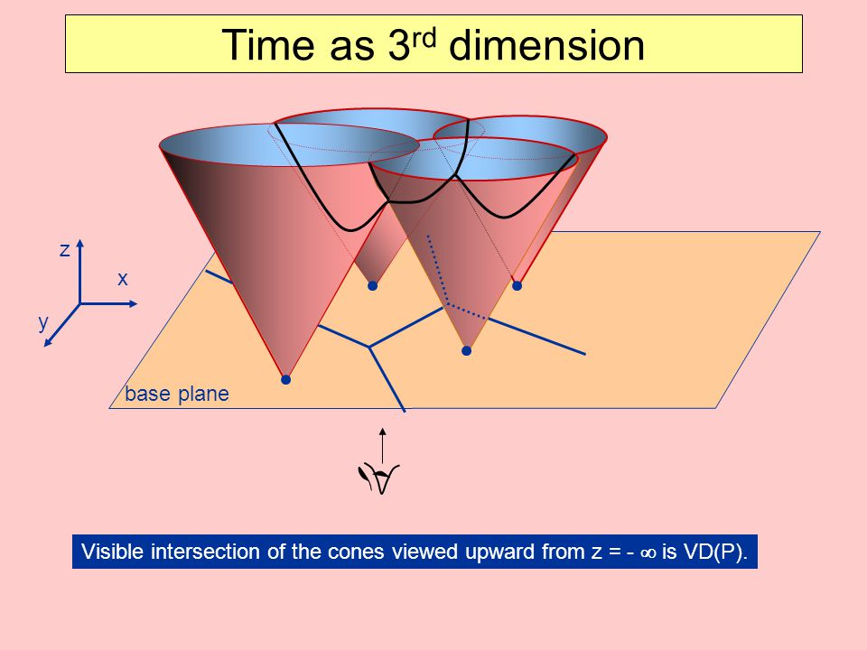 Time as 3 rd dimension x z y Visible intersection of the cones viewed upward from z = -  is VD(P).