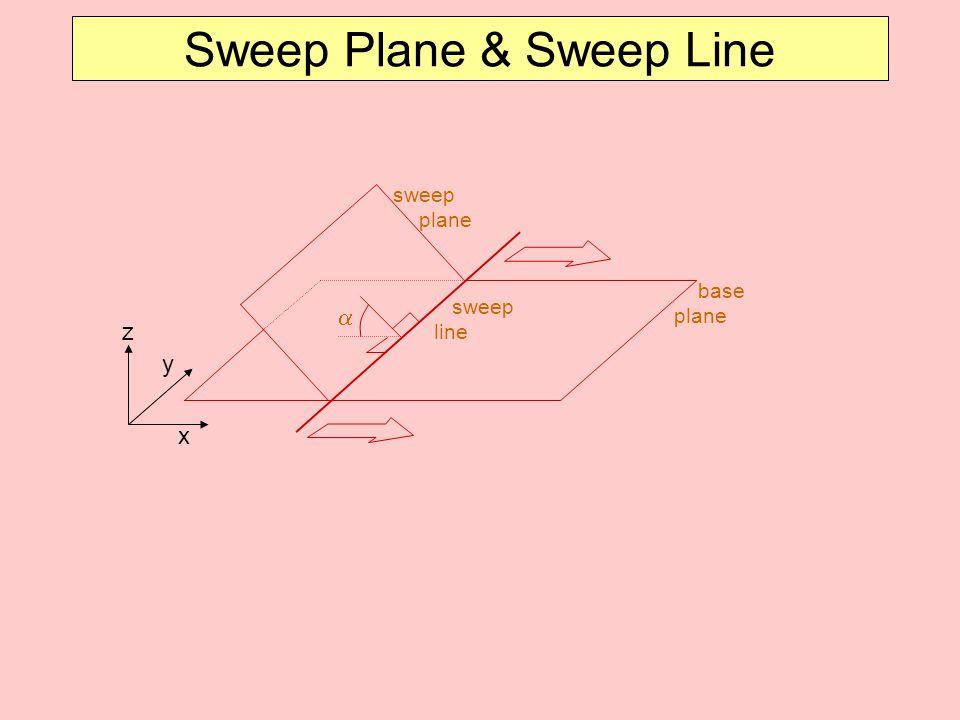 sweep plane sweep line  base plane x y Sweep Plane & Sweep Line z