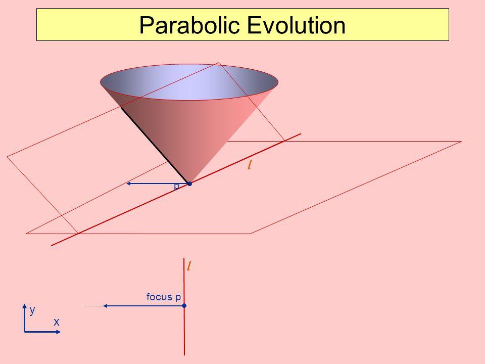 p Parabolic Evolution l focus p l x y