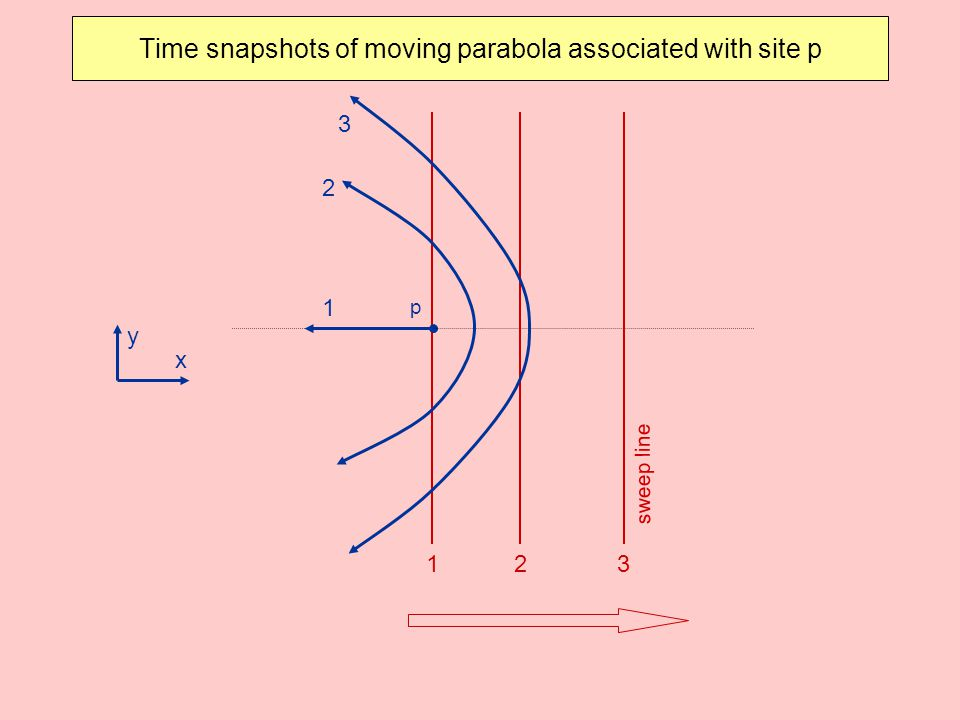 Time snapshots of moving parabola associated with site p p x y 123 1 2 3 sweep line