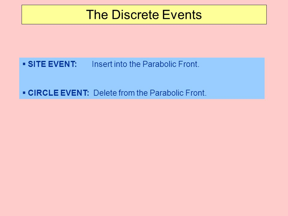  SITE EVENT: Insert into the Parabolic Front. CIRCLE EVENT: Delete from the Parabolic Front.