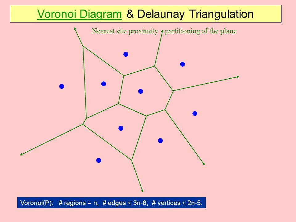 Voronoi Diagram & Delaunay Triangulation Voronoi(P): # regions = n, # edges  3n-6, # vertices  2n-5. Nearest site proximity partitioning of the plan