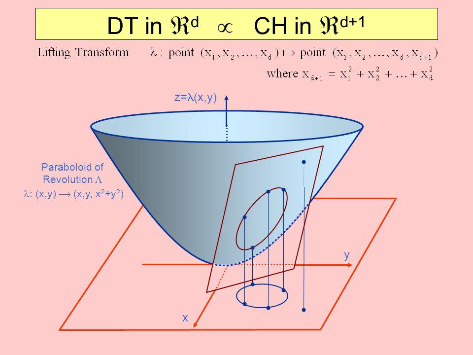 DT in  d  CH in  d+1 y x z= (x,y) Paraboloid of Revolution   : (x,y)  (x,y, x 2 +y 2 )