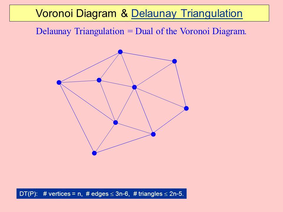 Delaunay Triangulation = Dual of the Voronoi Diagram.