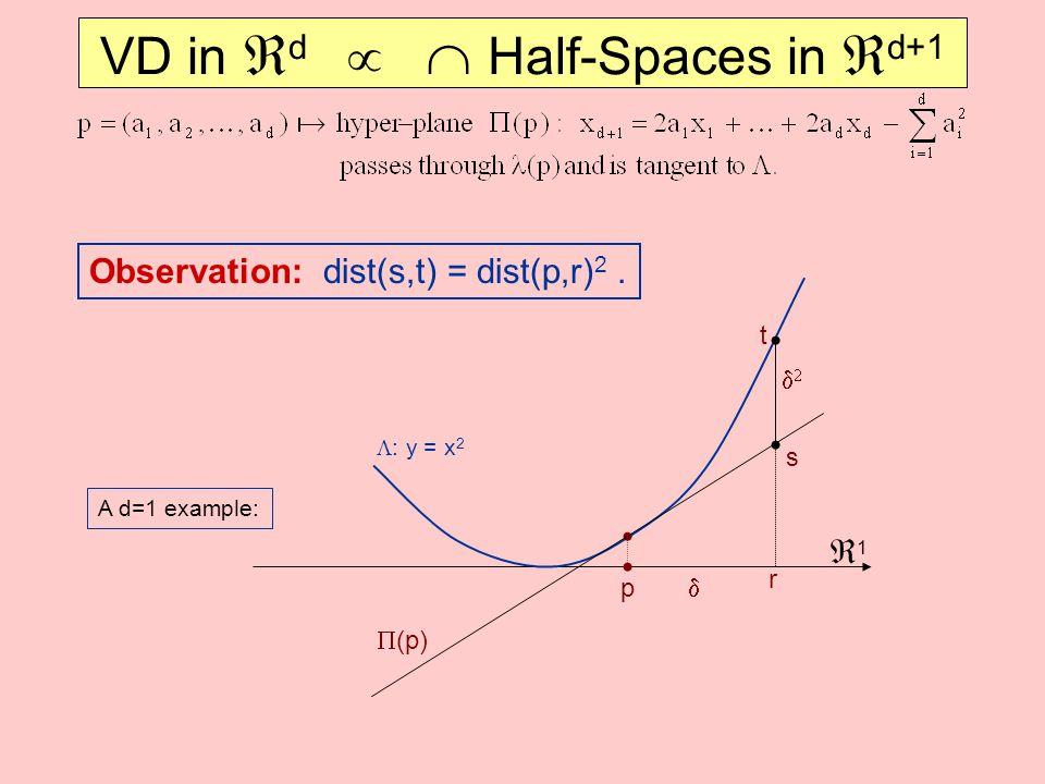 VD in  d   Half-Spaces in  d+1 A d=1 example: 11  (p) r p  : y = x 2   s t Observation: dist(s,t) = dist(p,r) 2.