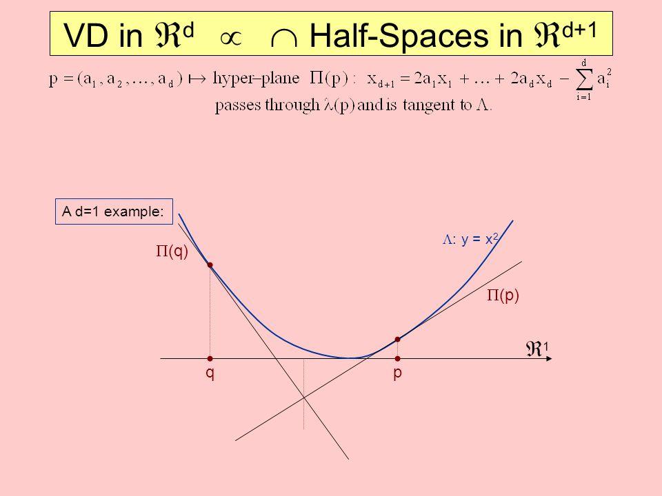 VD in  d   Half-Spaces in  d+1 A d=1 example: 11  (q)  (p) qp  : y = x 2