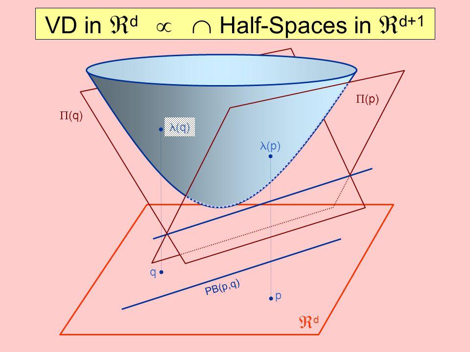 VD in  d   Half-Spaces in  d+1 p  (p) q  (q) (q) (p) PB(p,q) dd