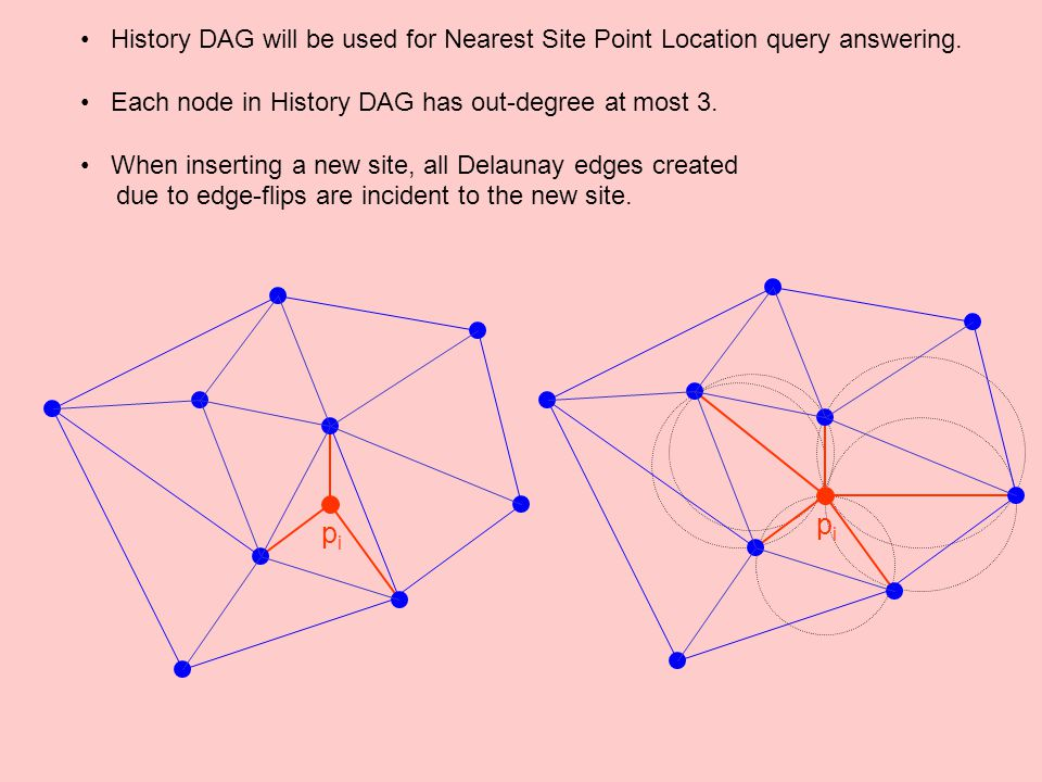 History DAG will be used for Nearest Site Point Location query answering.