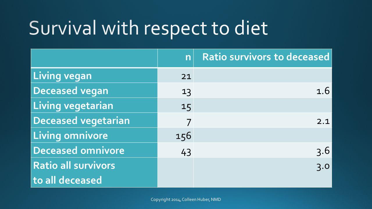 nRatio survivors to deceased Living vegan21 Deceased vegan131.6 Living vegetarian15 Deceased vegetarian72.1 Living omnivore156 Deceased omnivore433.6 Ratio all survivors to all deceased 3.0 Copyright 2014, Colleen Huber, NMD