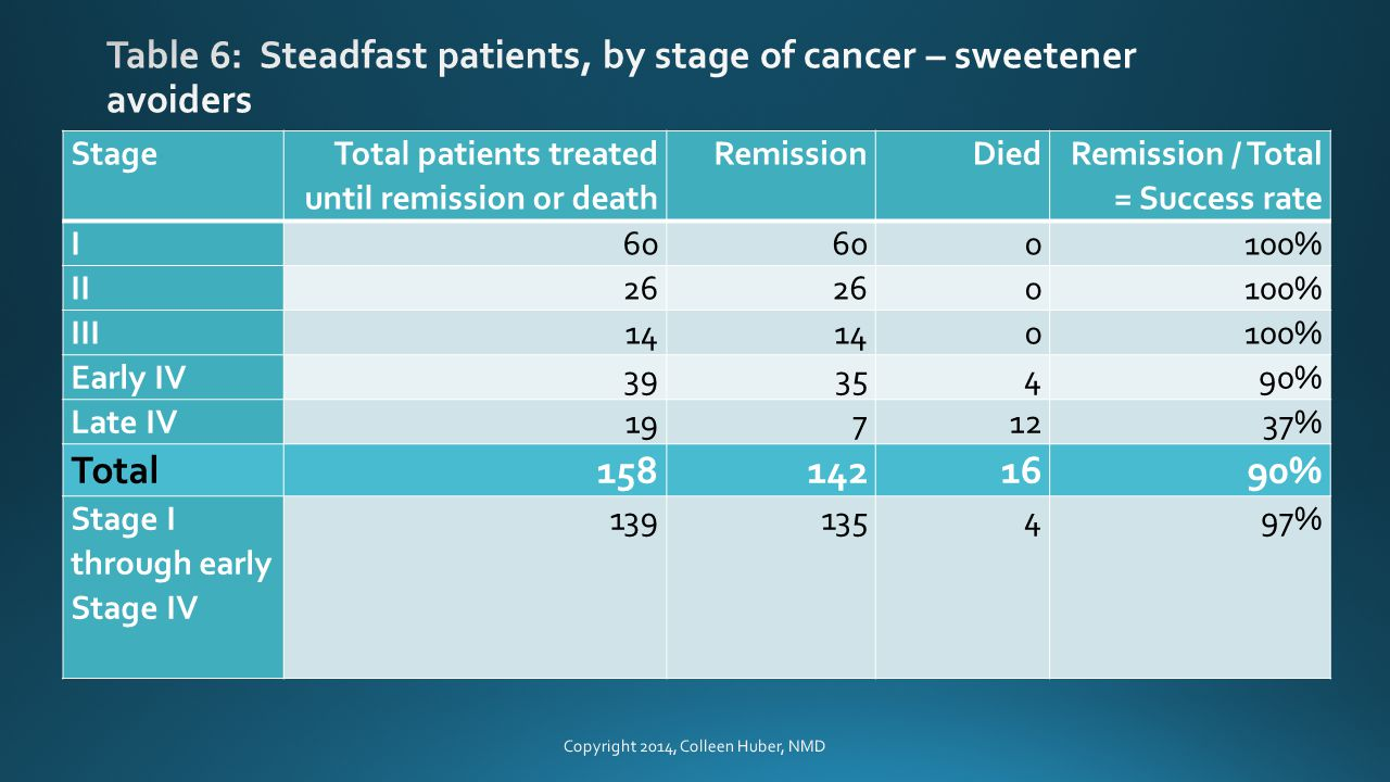 Stage Total patients treated until remission or death RemissionDied Remission / Total = Success rate I60 0100% II26 0100% III14 0100% Early IV3935490% Late IV1971237% Total1581421690% Stage I through early Stage IV 1391354 97% Copyright 2014, Colleen Huber, NMD
