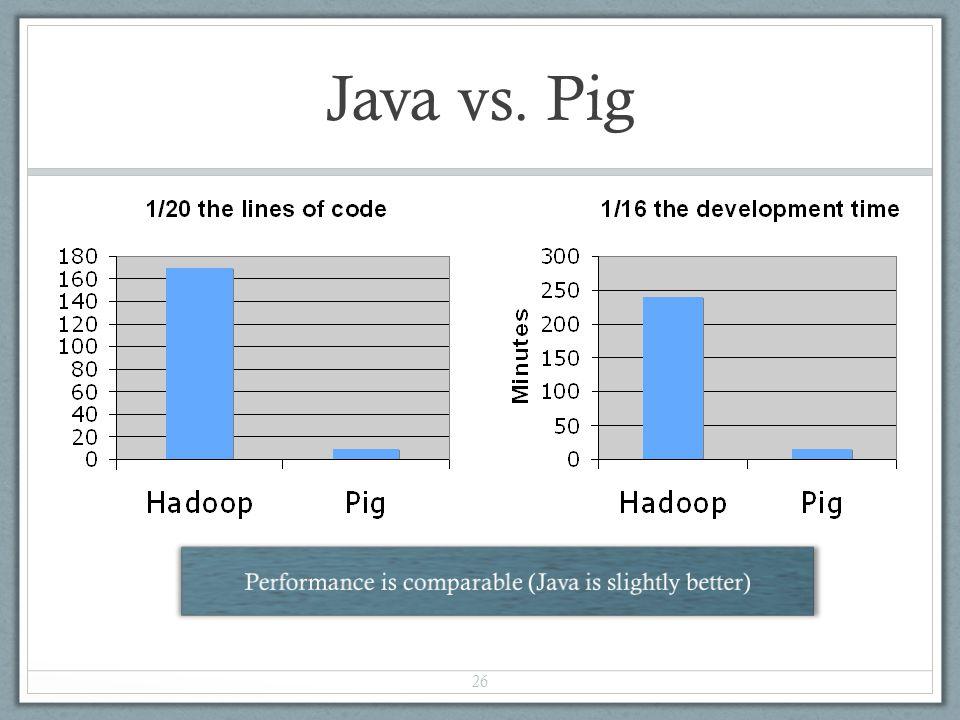 Java vs. Pig 26