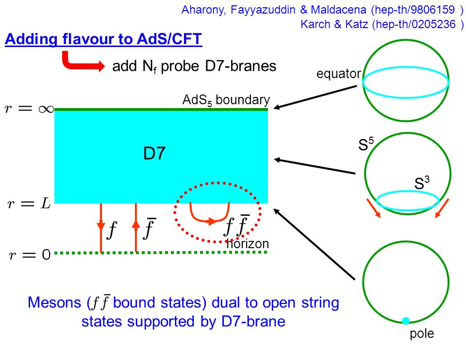 add N f probe D7-branes horizon AdS 5 boundary pole equator S5S5 S3S3 D7 Karch & Katz (hep-th/0205236 ) Adding flavour to AdS/CFT Mesons ( bound states) dual to open string states supported by D7-brane Aharony, Fayyazuddin & Maldacena (hep-th/9806159 )