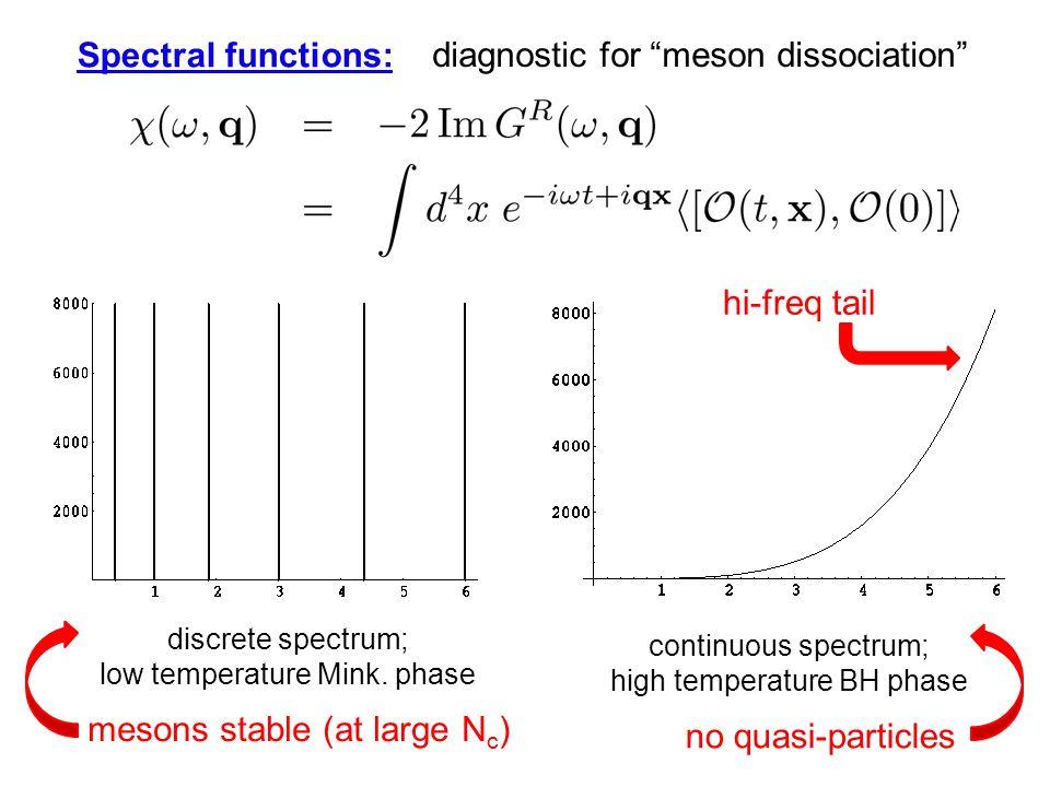 discrete spectrum; low temperature Mink.