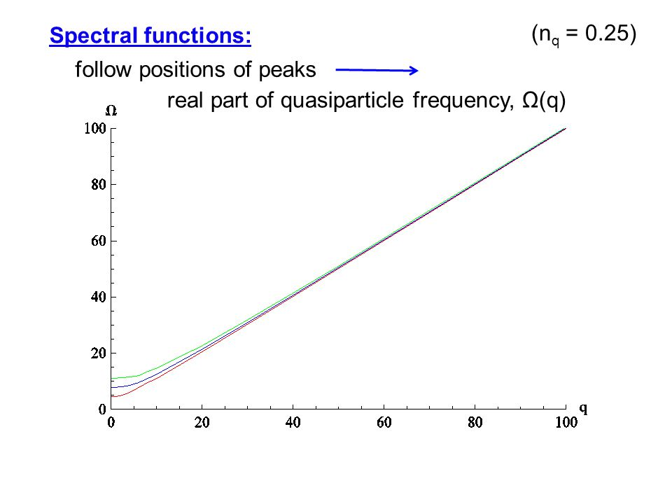 Spectral functions: follow positions of peaks real part of quasiparticle frequency, Ω(q) (n q = 0.25)