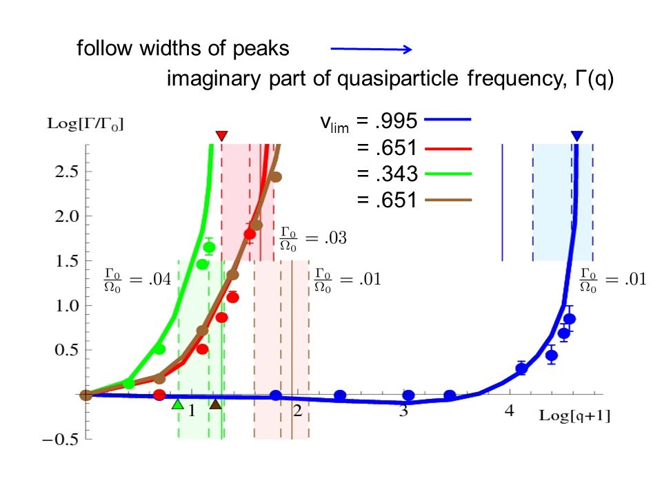 follow widths of peaks imaginary part of quasiparticle frequency, Γ(q) v lim =.995 =.651 =.343 =.651