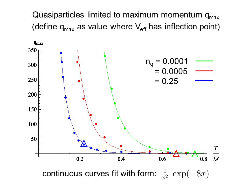 Quasiparticles limited to maximum momentum q max (define q max as value where V eff has inflection point) continuous curves fit with form: n q = 0.0001 = 0.0005 = 0.25