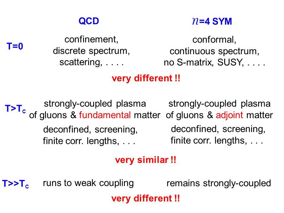 QCD N =4 SYM confinement, discrete spectrum, scattering,....