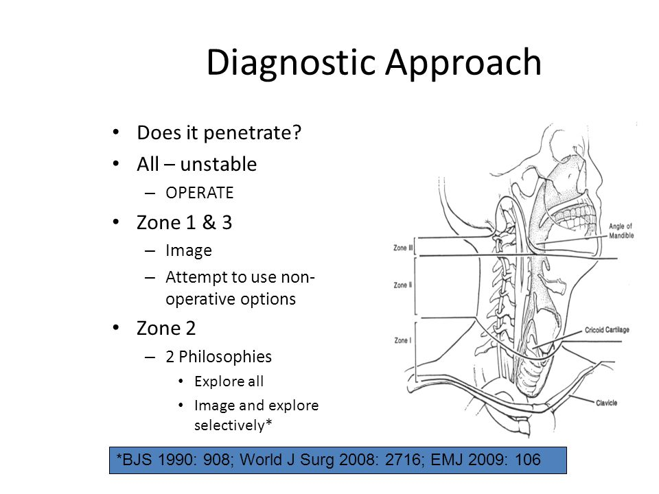 Diagnostic Approach Does it penetrate? All – unstable – OPERATE Zone 1 & 3 – Image – Attempt to use non- operative options Zone 2 – 2 Philosophies Exp