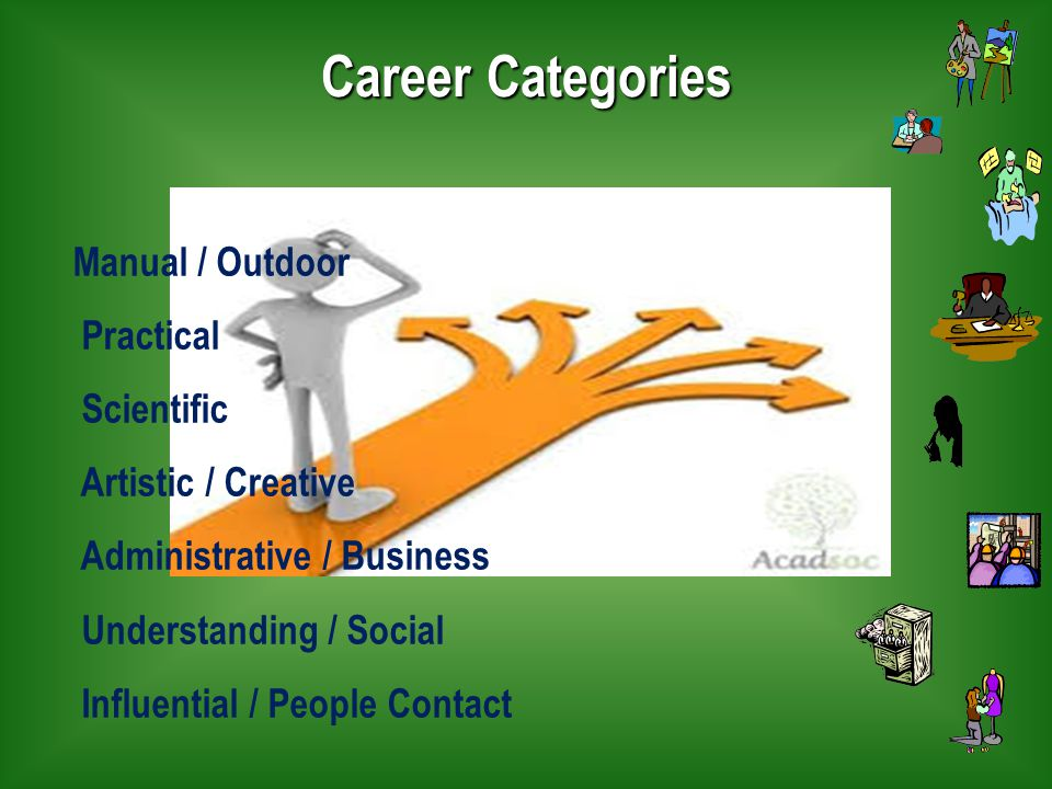 Career Categories Manual / Outdoor Practical Scientific Artistic / Creative Administrative / Business Understanding / Social Influential / People Contact
