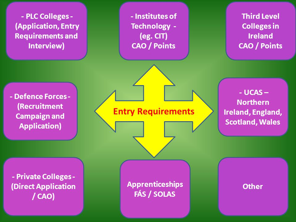 Third Level Colleges in Ireland CAO / Points - Institutes of Technology - (eg.