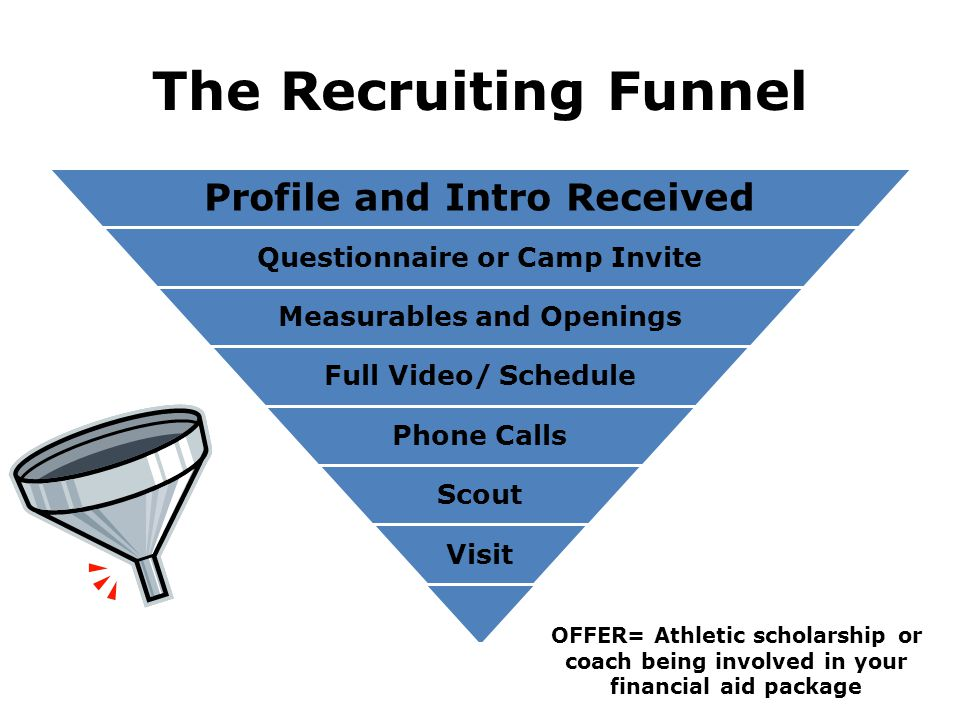 The Recruiting Funnel Profile and Intro Received Questionnaire or Camp Invite Measurables and Openings Full Video/ Schedule Phone Calls Scout Visit OF