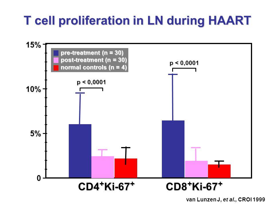 T cell proliferation in LN during HAART 15%10%5%0 CD4 + Ki-67 + CD8 + Ki-67 + p < 0,0001 pre-treatment (n = 30) post-treatment (n = 30) normal controls (n = 4) van Lunzen J, et al., CROI 1999