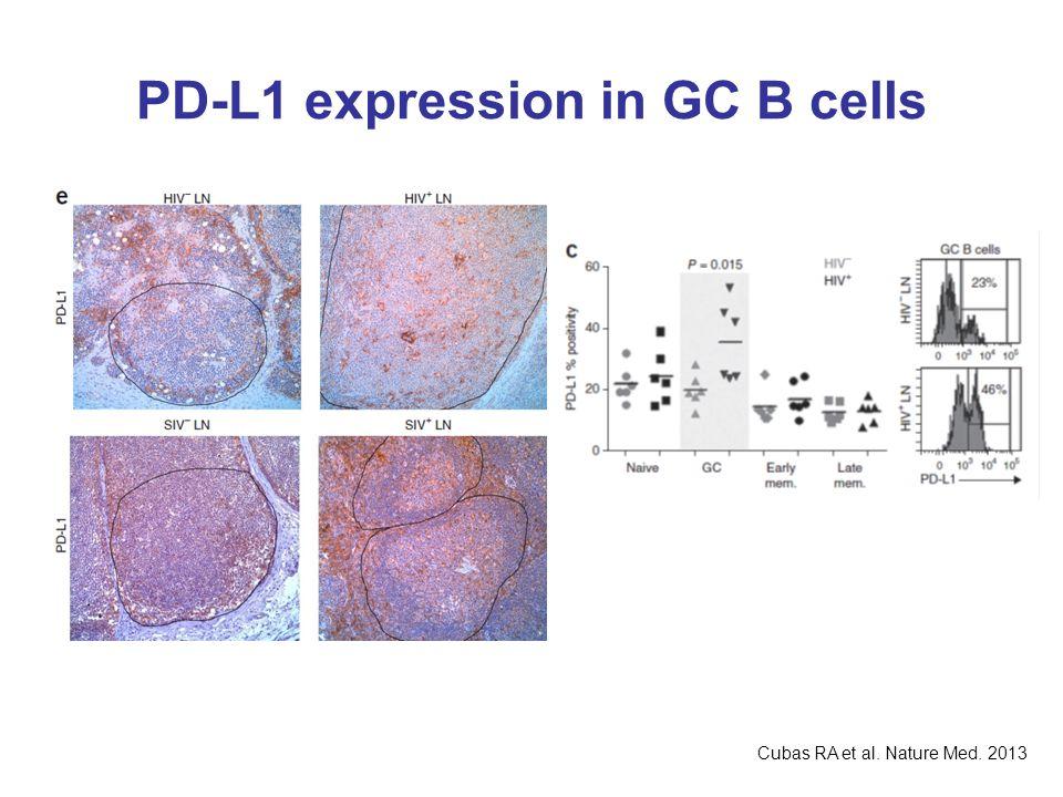 PD-L1 expression in GC B cells Cubas RA et al. Nature Med. 2013