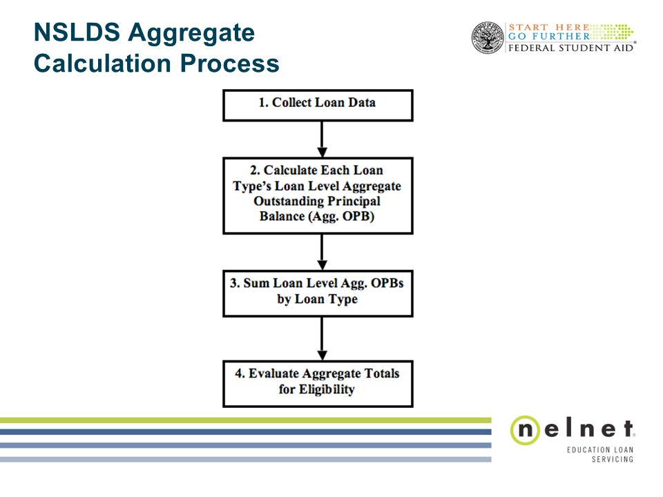 NSLDS Aggregate Calculation Process