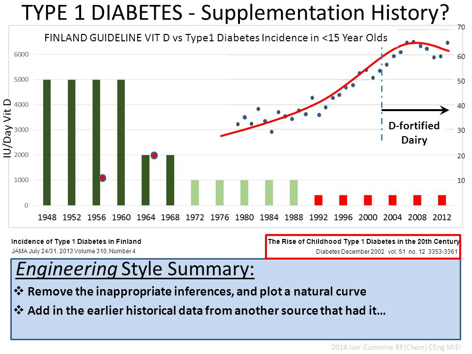 Incidence of Type 1 Diabetes in Finland JAMA July 24/31, 2013 Volume 310, Number 4  Remove the inappropriate inferences, and plot a natural curve Engineering Style Summary: 2014 Ivor Cummins BE(Chem) CEng MIEI  Add in the earlier historical data from another source that had it… FINLAND GUIDELINE VIT D vs Type1 Diabetes Incidence in <15 Year Olds Diabetes December 2002 vol.