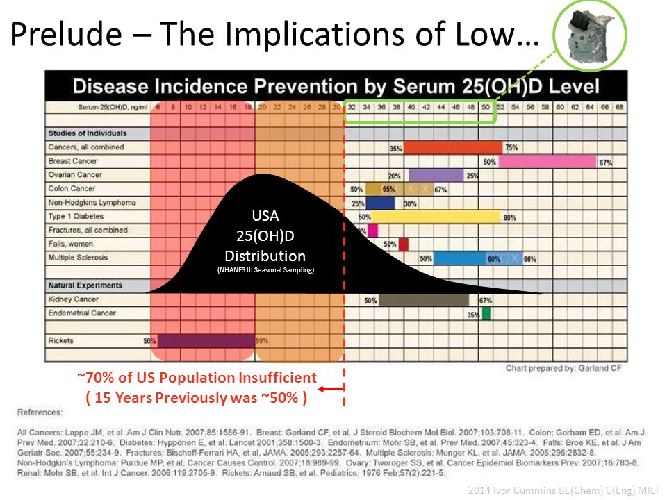 ~70% of US Population Insufficient ( 15 Years Previously was ~50% ) 2014 Ivor Cummins BE(Chem) C(Eng) MIEI Prelude – The Implications of Low… USA 25(OH)D Distribution (NHANES III Seasonal Sampling)