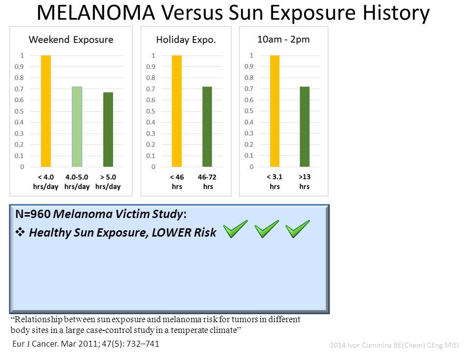 MELANOMA Versus Sun Exposure History Eur J Cancer.