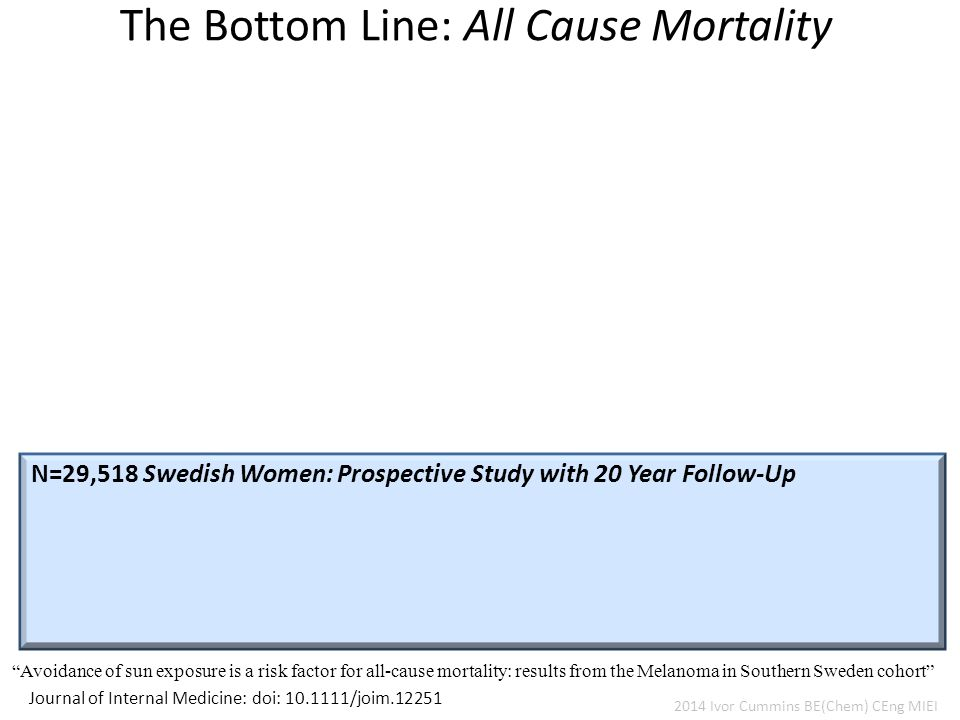 The Bottom Line: All Cause Mortality Journal of Internal Medicine: doi: 10.1111/joim.12251 Avoidance of sun exposure is a risk factor for all-cause mortality: results from the Melanoma in Southern Sweden cohort N=29,518 Swedish Women: Prospective Study with 20 Year Follow-Up 2014 Ivor Cummins BE(Chem) CEng MIEI