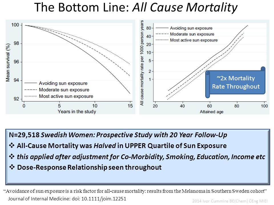 The Bottom Line: All Cause Mortality Journal of Internal Medicine: doi: 10.1111/joim.12251 Avoidance of sun exposure is a risk factor for all-cause mortality: results from the Melanoma in Southern Sweden cohort  Dose-Response Relationship seen throughout N=29,518 Swedish Women: Prospective Study with 20 Year Follow-Up  All-Cause Mortality was Halved in UPPER Quartile of Sun Exposure  this applied after adjustment for Co-Morbidity, Smoking, Education, Income etc 2014 Ivor Cummins BE(Chem) CEng MIEI ~2x Mortality Rate Throughout