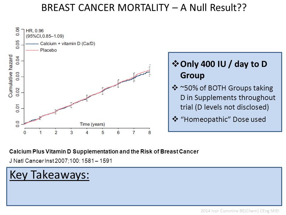 Key Takeaways: BREAST CANCER MORTALITY – A Null Result .