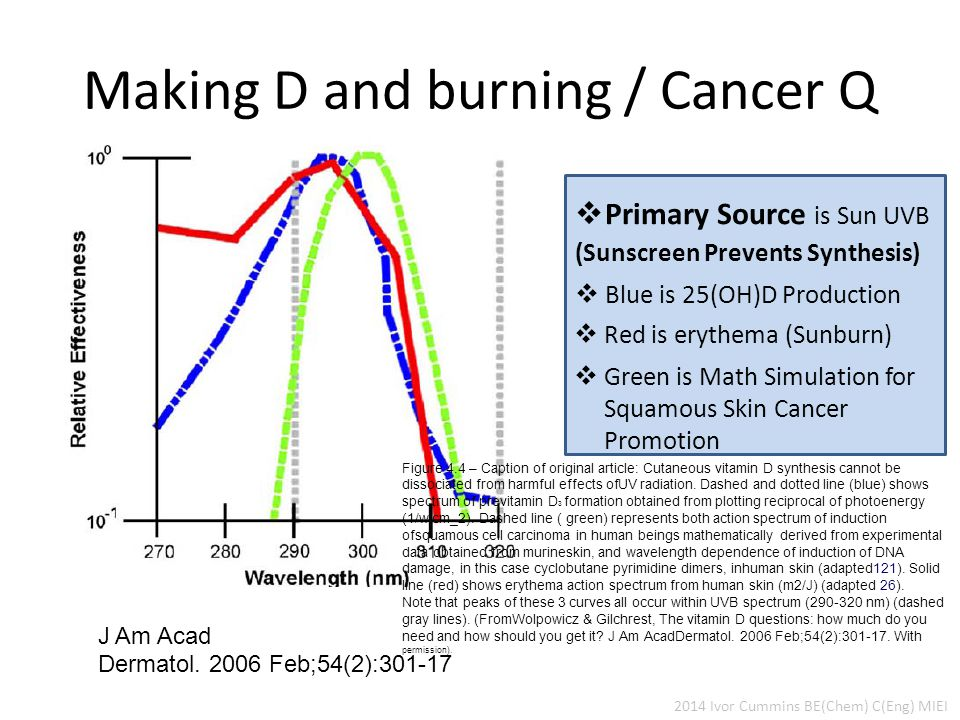 Making D and burning / Cancer Q J Am Acad Dermatol.