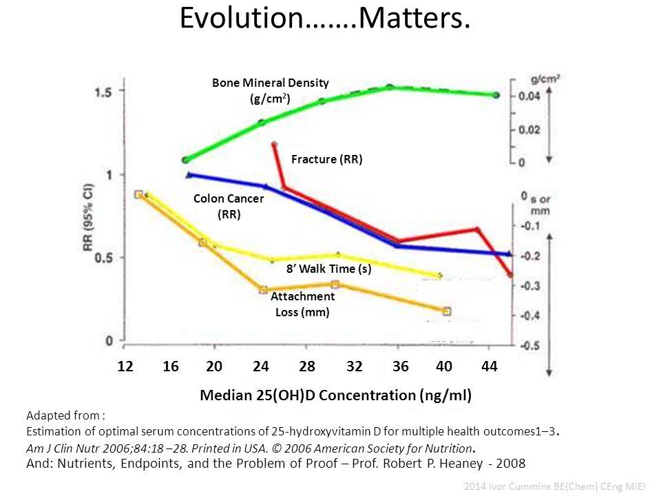Evolution…….Matters.